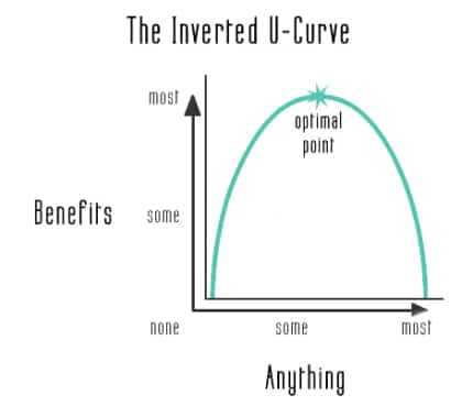 the-inverted-u-curve1