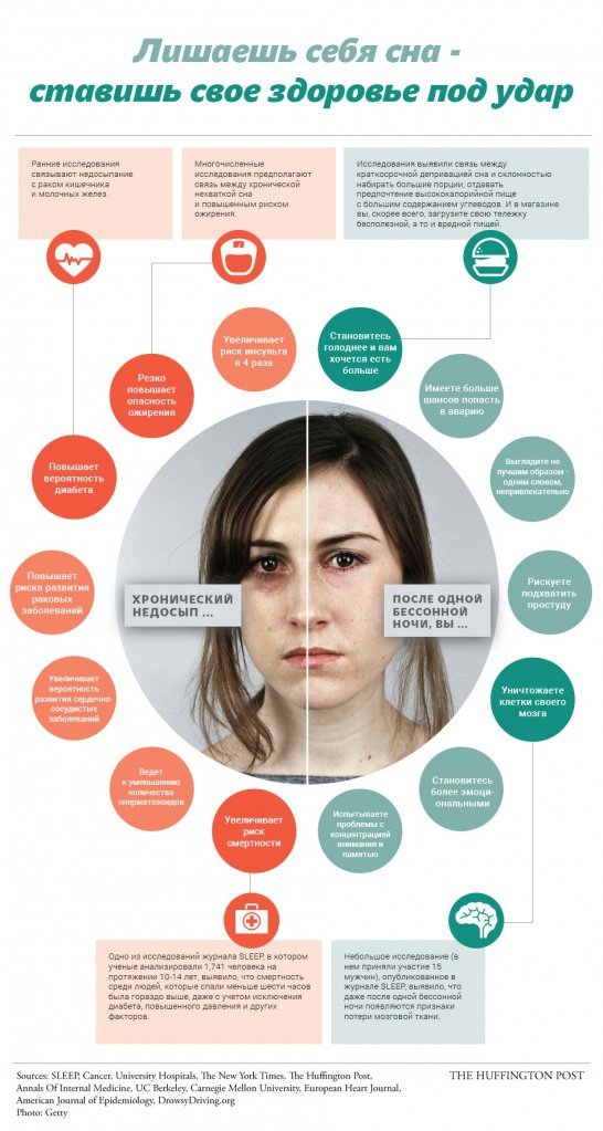 Негативные последствия недосыпа