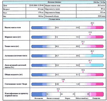 bioimpedance1